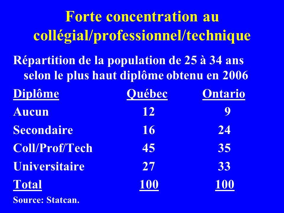 Forte concentration au collégial/professionnel/technique Répartition de la population de 25 à 34 ans selon le plus haut diplôme obtenu en 2006 Diplôme Québec Ontario Aucun 12 9 Secondaire 16 24 Coll/Prof/Tech 45 35 Universitaire 27 33 Total 100 100 Source: Statcan.