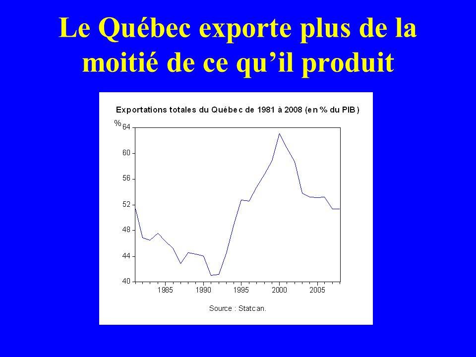 Le Québec exporte plus de la moitié de ce quil produit