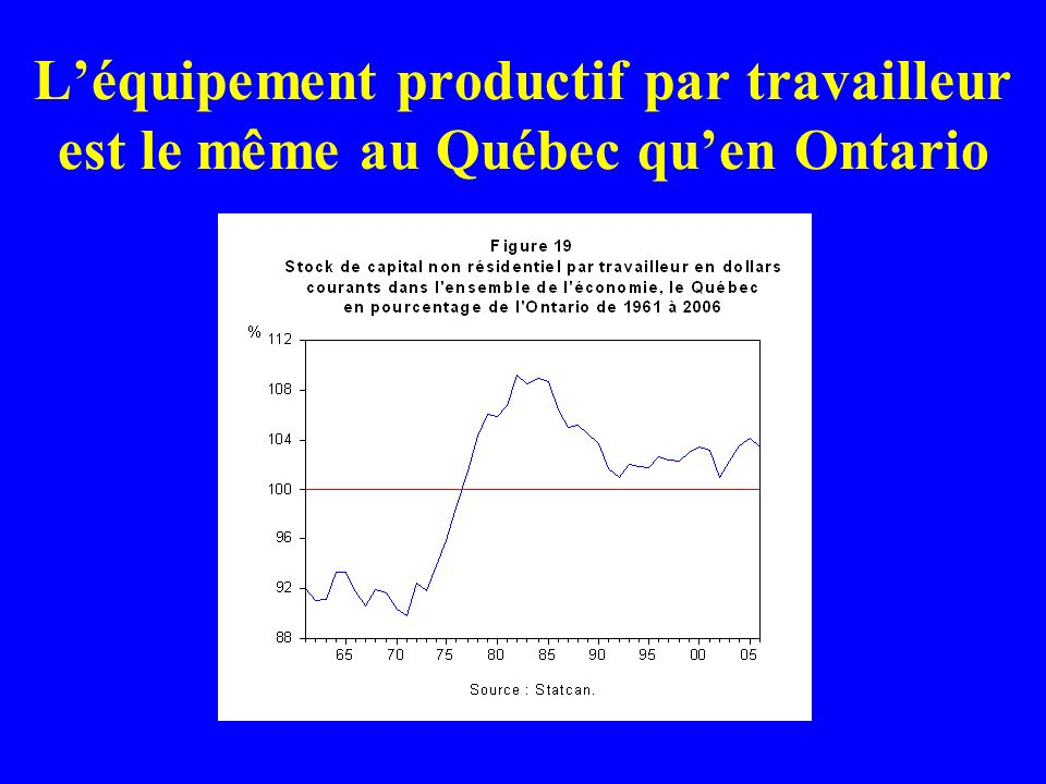 Léquipement productif par travailleur est le même au Québec quen Ontario