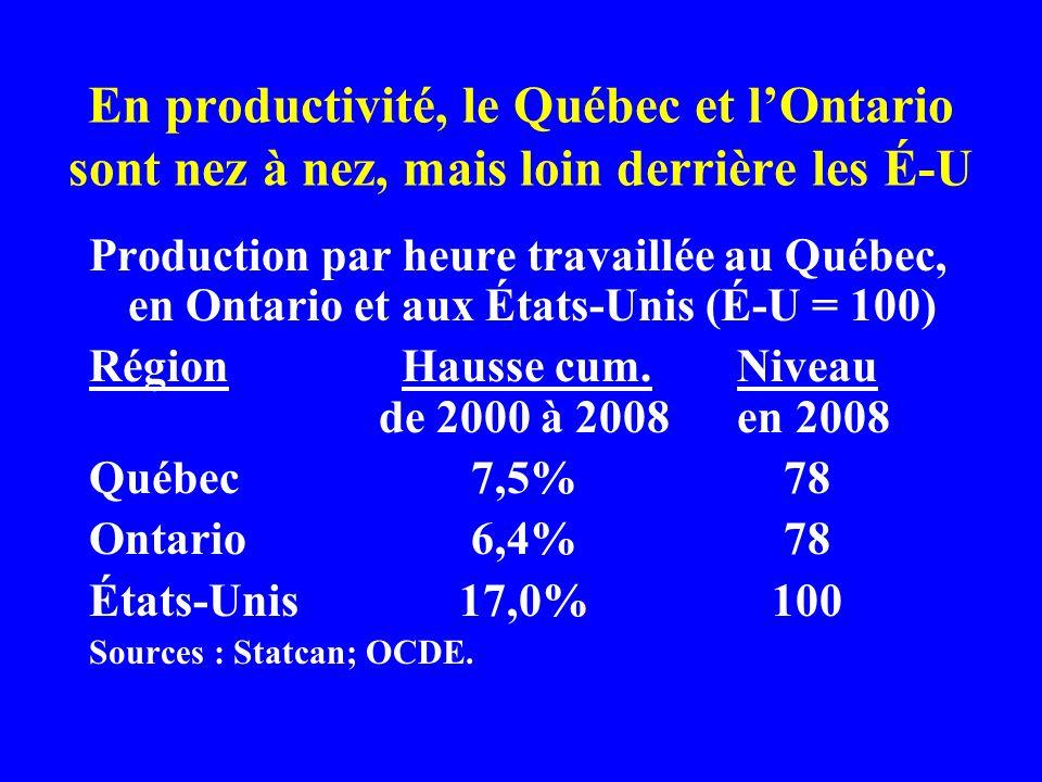En productivité, le Québec et lOntario sont nez à nez, mais loin derrière les É-U Production par heure travaillée au Québec, en Ontario et aux États-Unis (É-U = 100) RégionHausse cum.