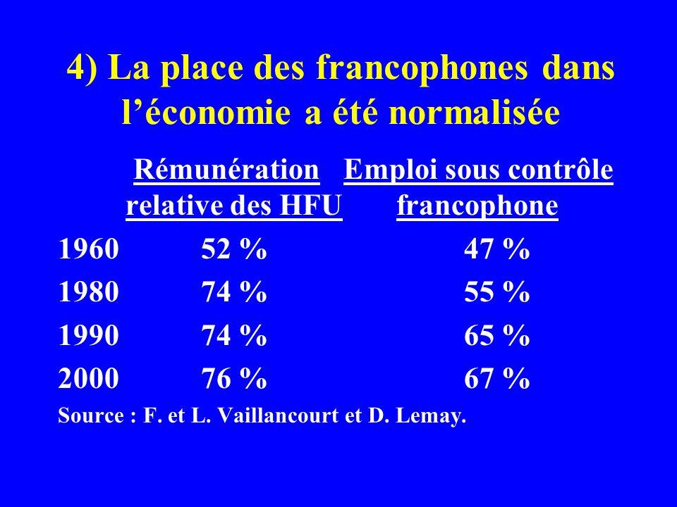 4) La place des francophones dans léconomie a été normalisée Rémunération Emploi sous contrôle relative des HFUfrancophone 1960 52 %47 % 1980 74 %55 % 1990 74 %65 % 2000 76 %67 % Source : F.