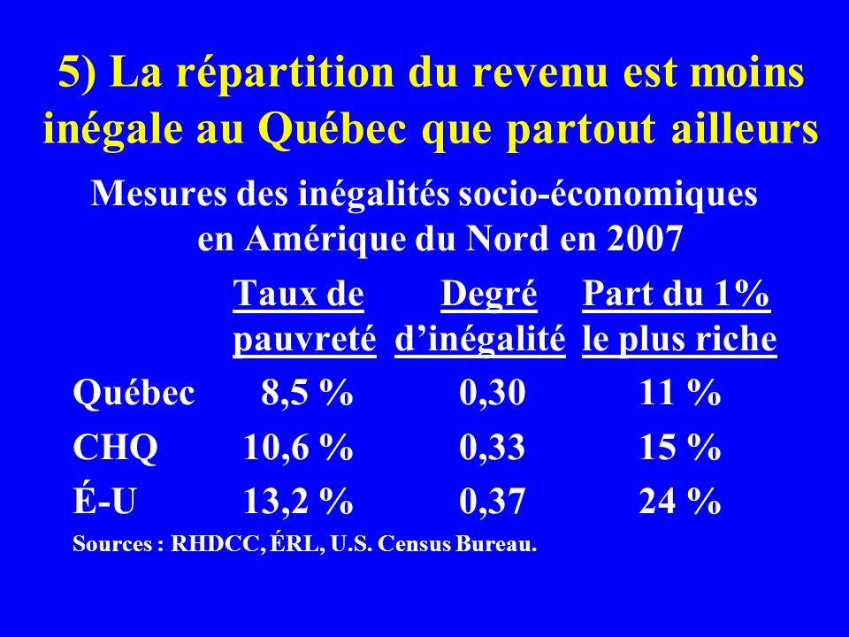 5) La répartition du revenu est moins inégale au Québec que partout ailleurs Mesures des inégalités socio-économiques en Amérique du Nord en 2007 Taux de DegréPart du 1% pauvreté dinégalitéle plus riche Québec 8,5 % 0,30 11 % CHQ10,6 % 0,33 15 % É-U13,2 % 0,37 24 % Sources : RHDCC, ÉRL, U.S.