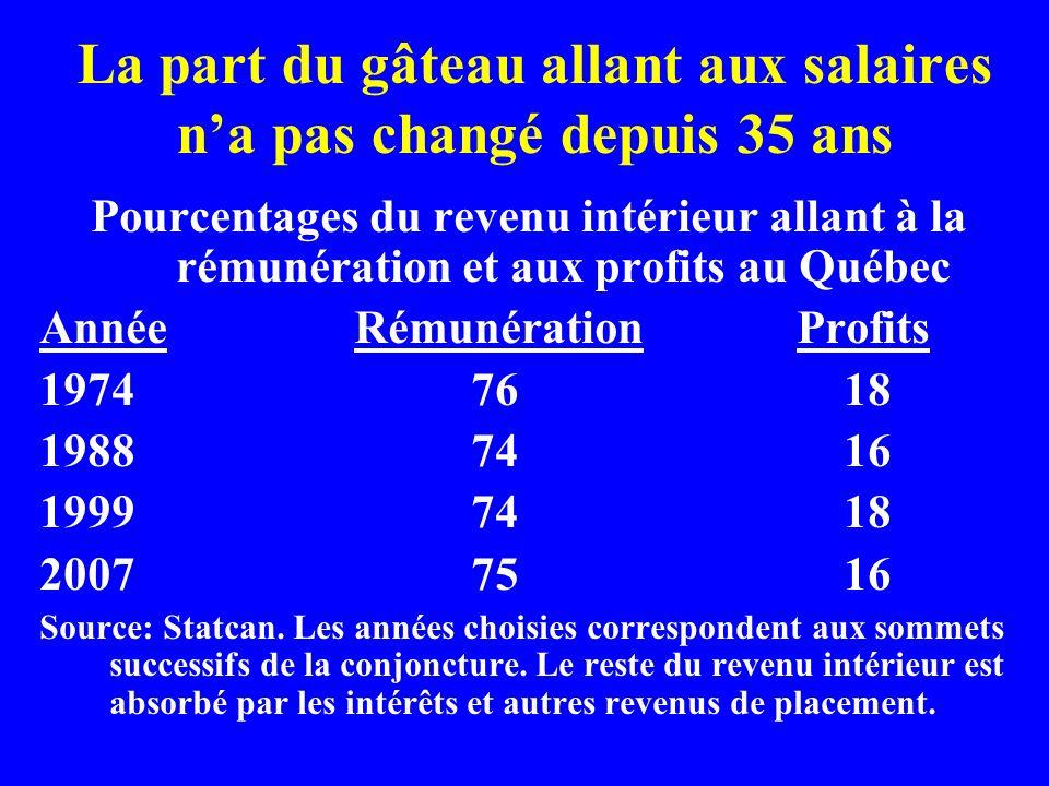 La part du gâteau allant aux salaires na pas changé depuis 35 ans Pourcentages du revenu intérieur allant à la rémunération et aux profits au Québec AnnéeRémunération Profits 1974 76 18 1988 74 16 1999 74 18 2007 75 16 Source: Statcan.