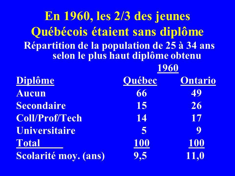 En 1960, les 2/3 des jeunes Québécois étaient sans diplôme Répartition de la population de 25 à 34 ans selon le plus haut diplôme obtenu 1960 Diplôme Québec Ontario Aucun 66 49 Secondaire 15 26 Coll/Prof/Tech 14 17 Universitaire 5 9 Total100 100 Scolarité moy.