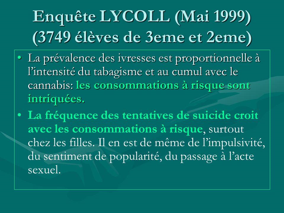 Enquête LYCOLL (Mai 1999) (3749 élèves de 3eme et 2eme) La prévalence des ivresses est proportionnelle à lintensité du tabagisme et au cumul avec le c