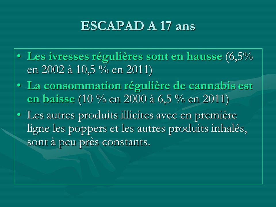 ESCAPAD A 17 ans Les ivresses régulières sont en hausse (6,5% en 2002 à 10,5 % en 2011)Les ivresses régulières sont en hausse (6,5% en 2002 à 10,5 % e