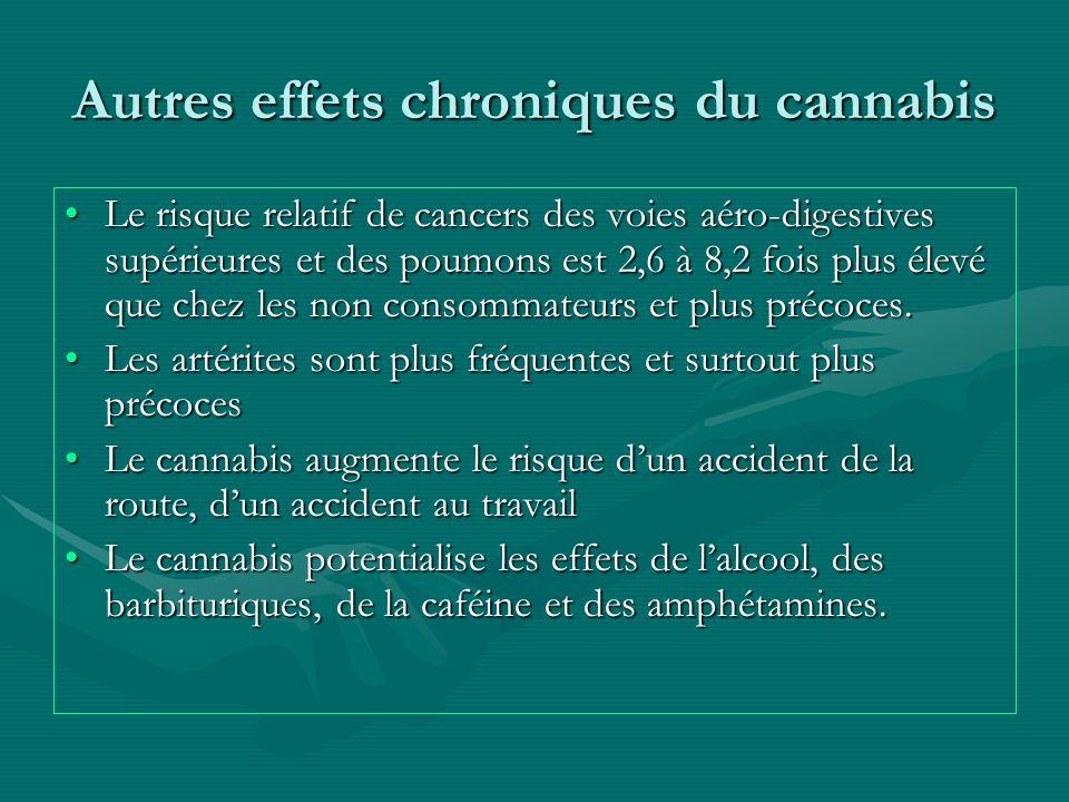 Autres effets chroniques du cannabis Le risque relatif de cancers des voies aéro-digestives supérieures et des poumons est 2,6 à 8,2 fois plus élevé q