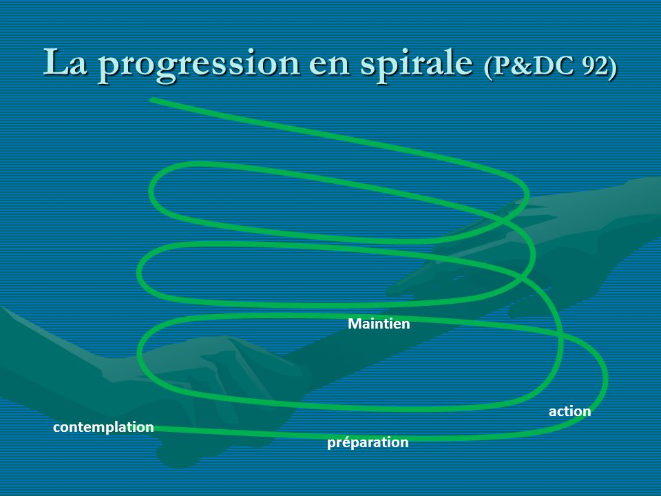 La progression en spirale (P&DC 92) contemplation préparation action Maintien