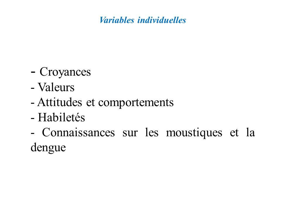 Variables individuelles - Croyances - Valeurs - Attitudes et comportements - Habiletés - Connaissances sur les moustiques et la dengue