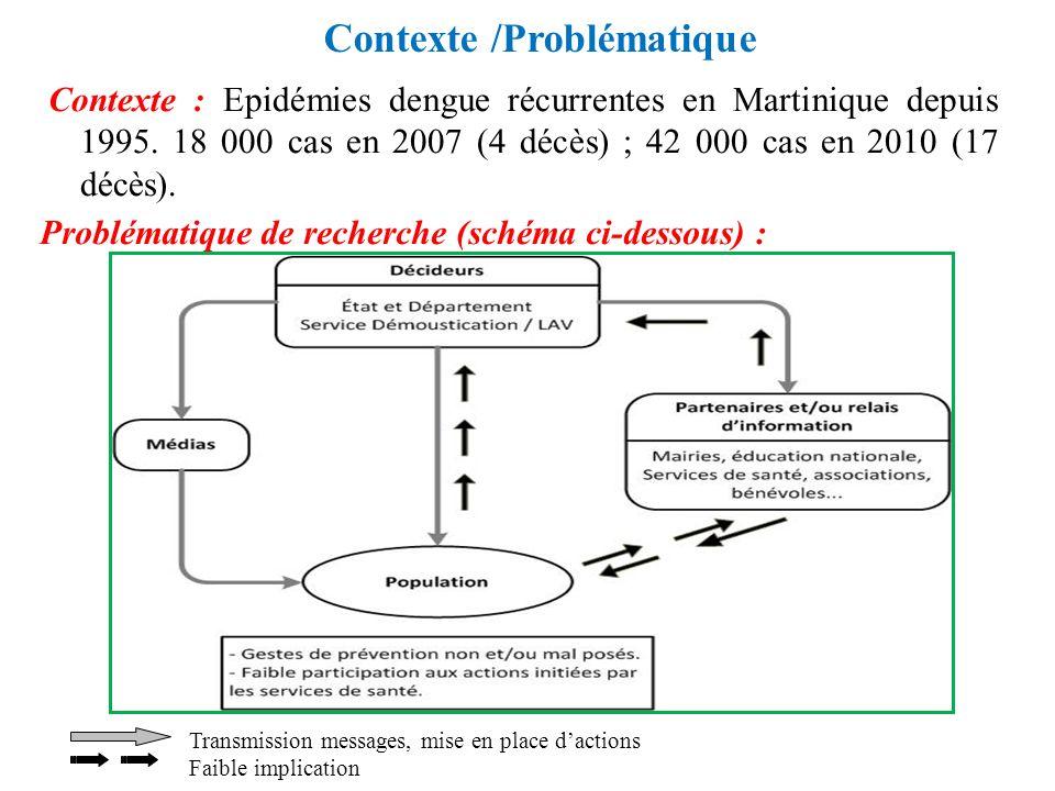 Contexte /Problématique Contexte : Epidémies dengue récurrentes en Martinique depuis 1995. 18 000 cas en 2007 (4 décès) ; 42 000 cas en 2010 (17 décès