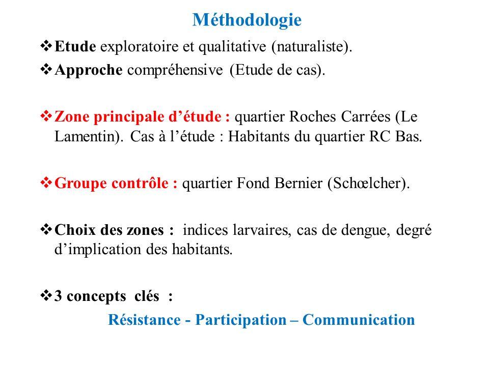 Méthodologie Etude exploratoire et qualitative (naturaliste). Approche compréhensive (Etude de cas). Zone principale détude : quartier Roches Carrées
