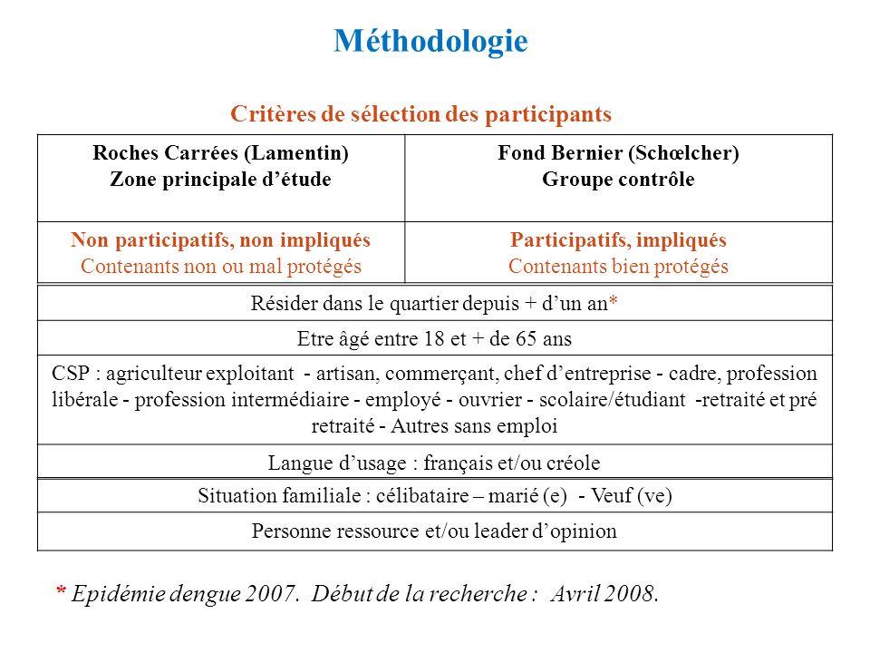 Méthodologie Roches Carrées (Lamentin) Zone principale détude Fond Bernier (Schœlcher) Groupe contrôle Non participatifs, non impliqués Contenants non