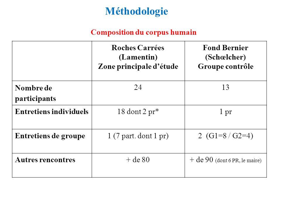 Méthodologie Roches Carrées (Lamentin) Zone principale détude Fond Bernier (Schœlcher) Groupe contrôle Nombre de participants 2413 Entretiens individu