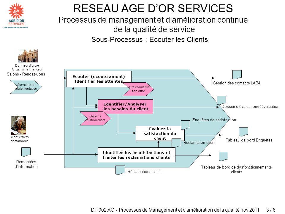 DP 002 AG - Processus de Management et d'amélioration de la qualité nov 2011 3 / 6 RESEAU AGE DOR SERVICES Processus de management et damélioration co