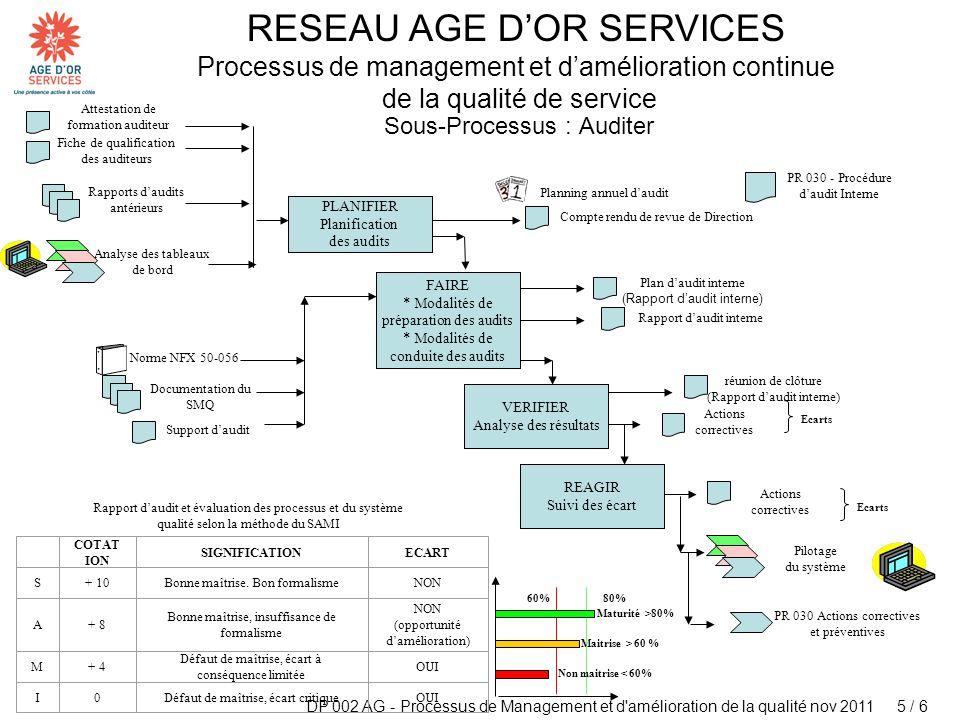 DP 002 AG - Processus de Management et d'amélioration de la qualité nov 2011 5 / 6 RESEAU AGE DOR SERVICES Processus de management et damélioration co
