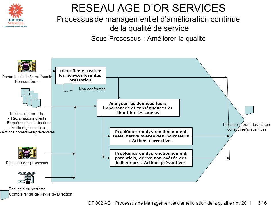 DP 002 AG - Processus de Management et d'amélioration de la qualité nov 2011 6 / 6 RESEAU AGE DOR SERVICES Processus de management et damélioration co