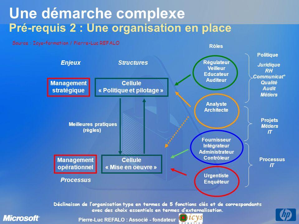 Management stratégique Management opérationnel Cellule « Politique et pilotage » Cellule « Mise en oeuvre » Enjeux Processus Meilleures pratiques (règ