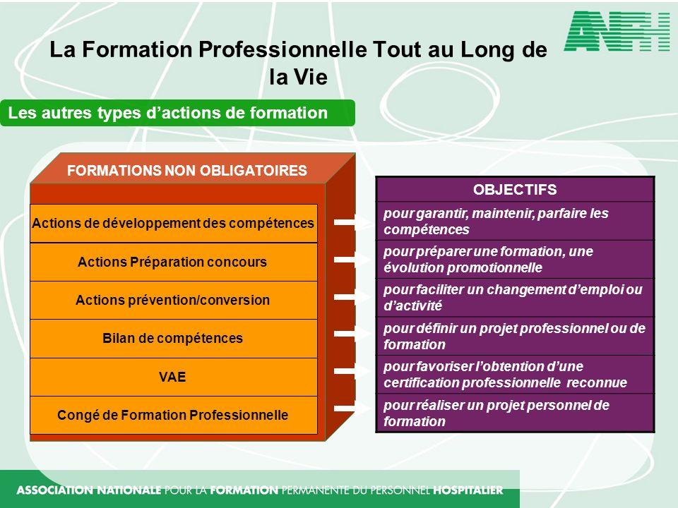 La Formation Professionnelle Tout au Long de la Vie Les autres types dactions de formation OBJECTIFS pour garantir, maintenir, parfaire les compétence