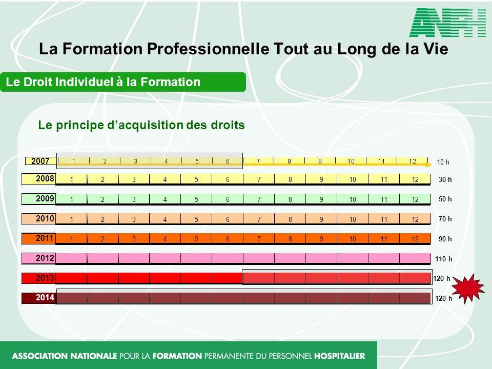 La Formation Professionnelle Tout au Long de la Vie 2007 2008 123456789101112 30 h 2009 123456789101112 50 h 2010 123456789101112 70 h 2011 1234567891