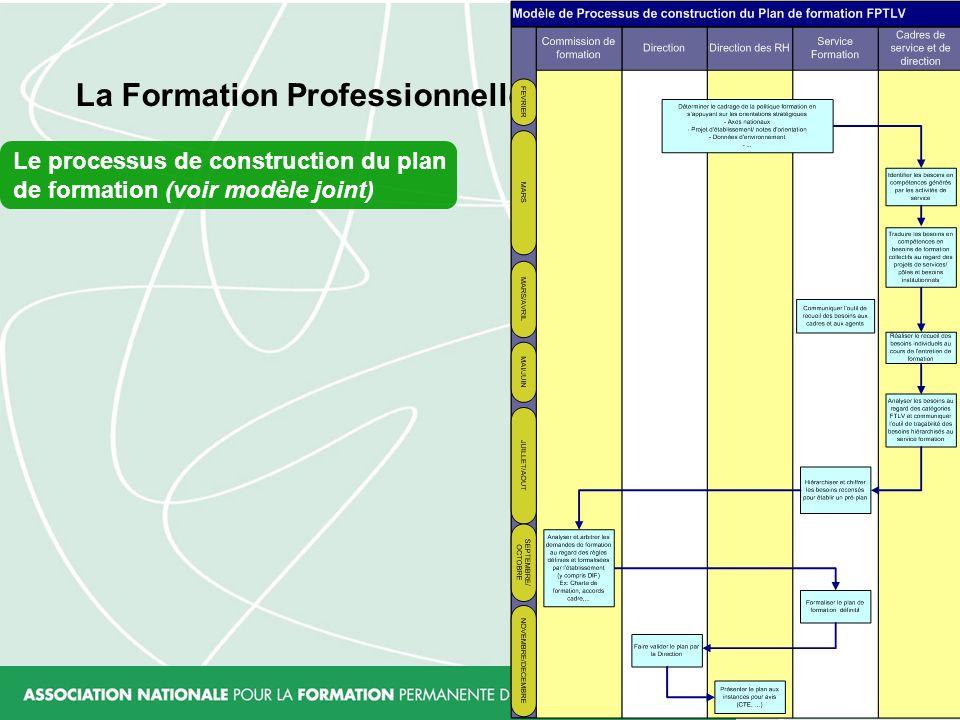 La Formation Professionnelle Tout au Long de la Vie Le processus de construction du plan de formation (voir modèle joint)
