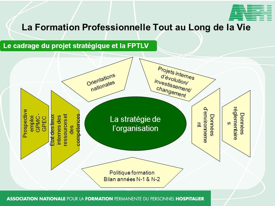 La Formation Professionnelle Tout au Long de la Vie Le cadrage du projet stratégique et la FPTLV La stratégie de lorganisation Orientations nationales