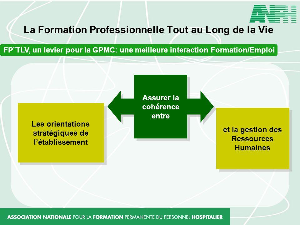 La Formation Professionnelle Tout au Long de la Vie FP¨TLV, un levier pour la GPMC: une meilleure interaction Formation/Emploi Assurer la cohérence en