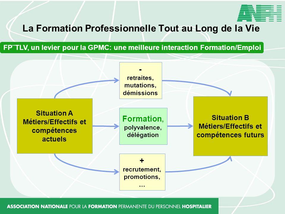 La Formation Professionnelle Tout au Long de la Vie FP¨TLV, un levier pour la GPMC: une meilleure interaction Formation/Emploi Situation B Métiers/Eff