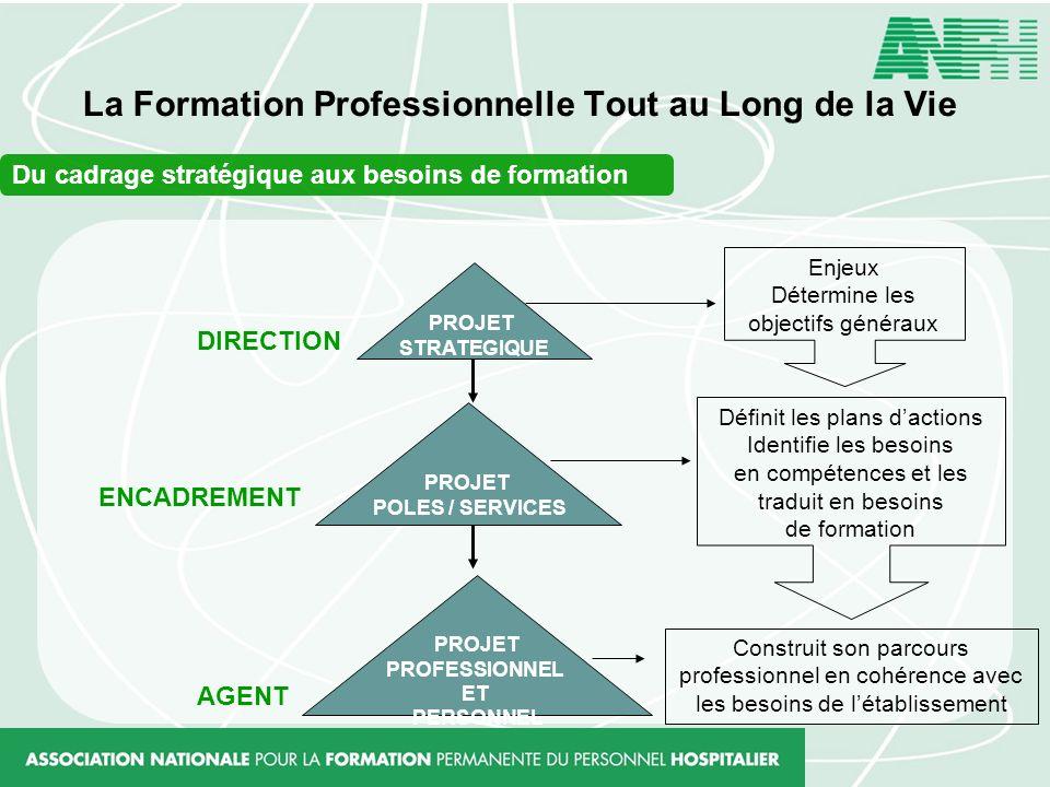 La Formation Professionnelle Tout au Long de la Vie Du cadrage stratégique aux besoins de formation PROJET STRATEGIQUE PROJET POLES / SERVICES PROJET