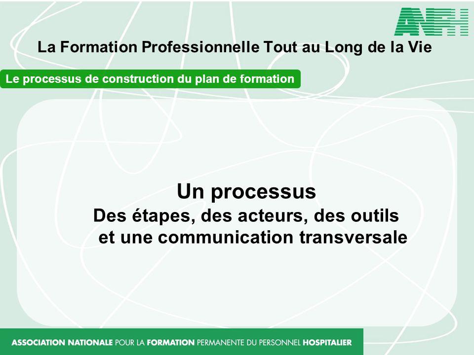 La Formation Professionnelle Tout au Long de la Vie Le processus de construction du plan de formation Un processus Des étapes, des acteurs, des outils