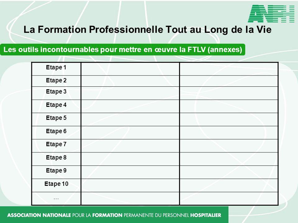La Formation Professionnelle Tout au Long de la Vie Les outils incontournables pour mettre en œuvre la FTLV (annexes) Etape 1 Etape 2 Etape 3 Etape 4