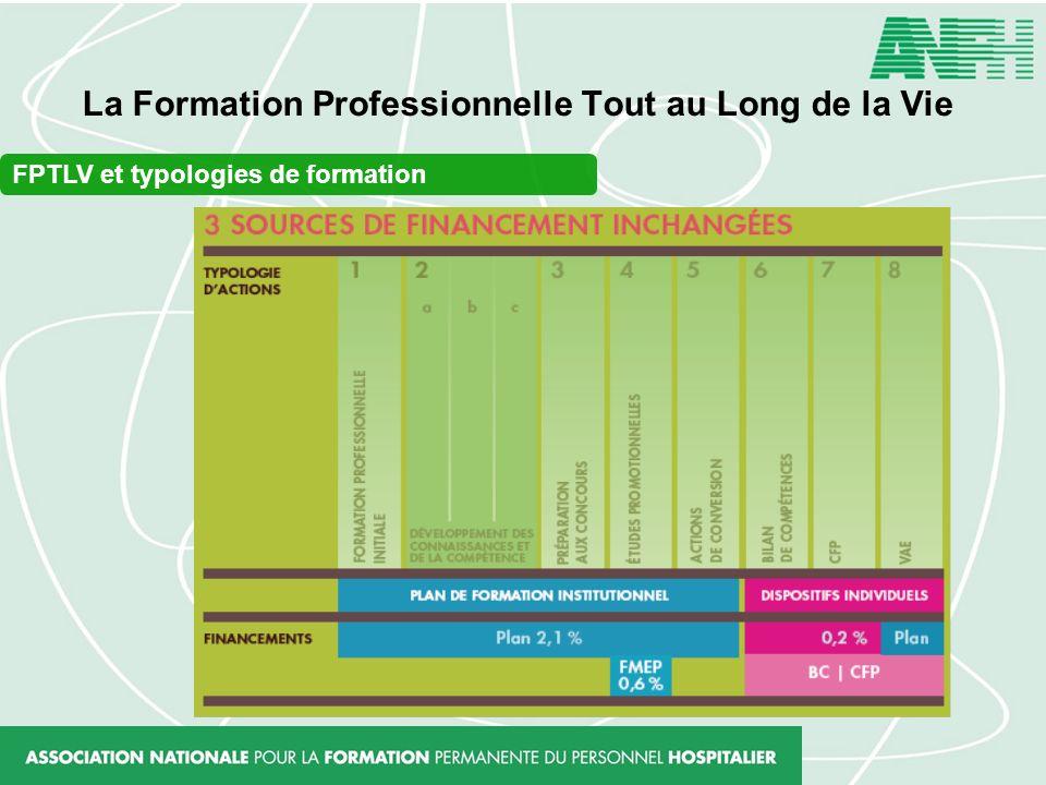 La Formation Professionnelle Tout au Long de la Vie FPTLV et typologies de formation