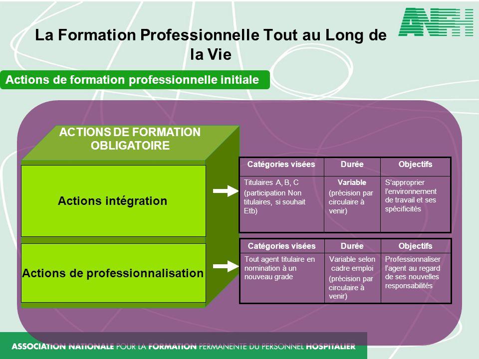 La Formation Professionnelle Tout au Long de la Vie Actions de formation professionnelle initiale ACTIONS DE FORMATION OBLIGATOIRE Sapproprier lenviro