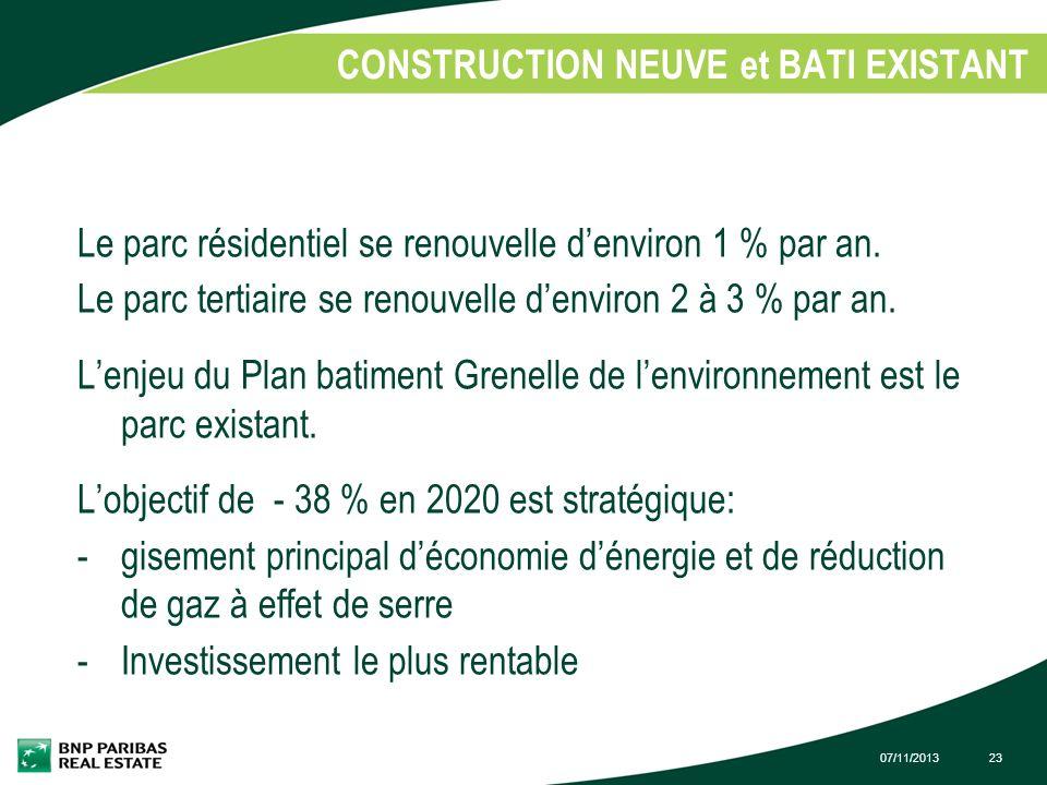 07/11/201323 CONSTRUCTION NEUVE et BATI EXISTANT 1. Le parc résidentiel se renouvelle denviron 1 % par an. Le parc tertiaire se renouvelle denviron 2