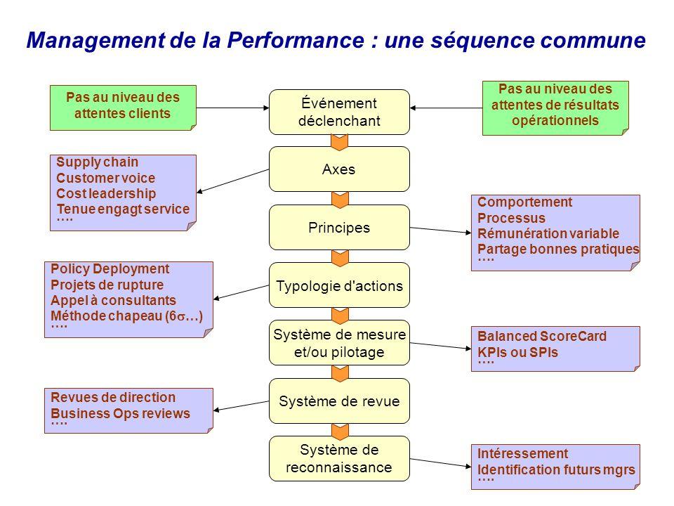 Événement déclenchant Axes PrincipesTypologie d'actions Système de mesure et/ou pilotage Système de revue Système de reconnaissance Pas au niveau des