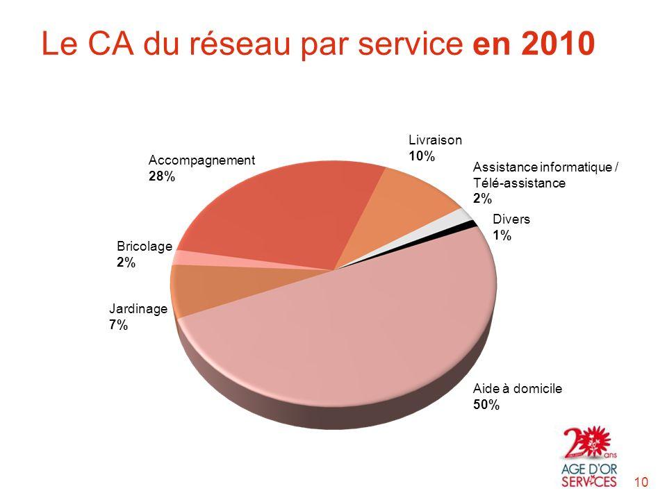 Aide à domicile 50% Divers 1% Assistance informatique / Télé-assistance 2% Livraison 10% Accompagnement 28% Bricolage 2% Jardinage 7% Le CA du réseau par service en 2010 10
