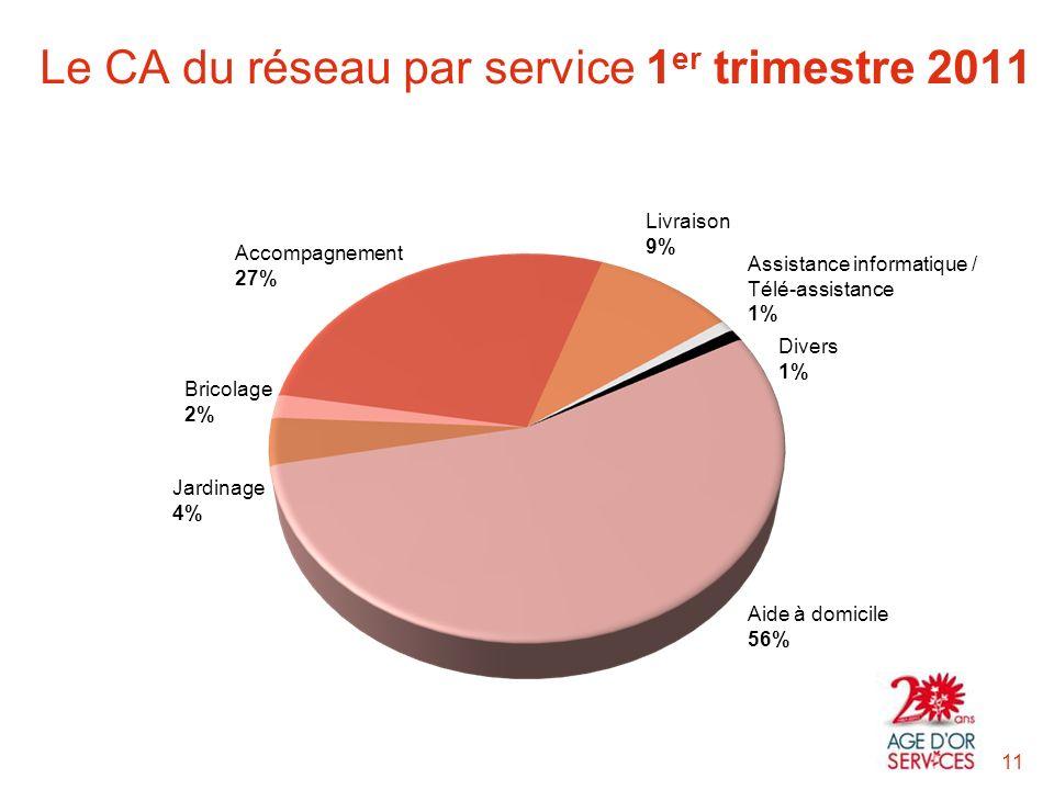 Aide à domicile 56% Divers 1% Assistance informatique / Télé-assistance 1% Livraison 9% Accompagnement 27% Bricolage 2% Jardinage 4% Le CA du réseau par service 1 er trimestre 2011 11