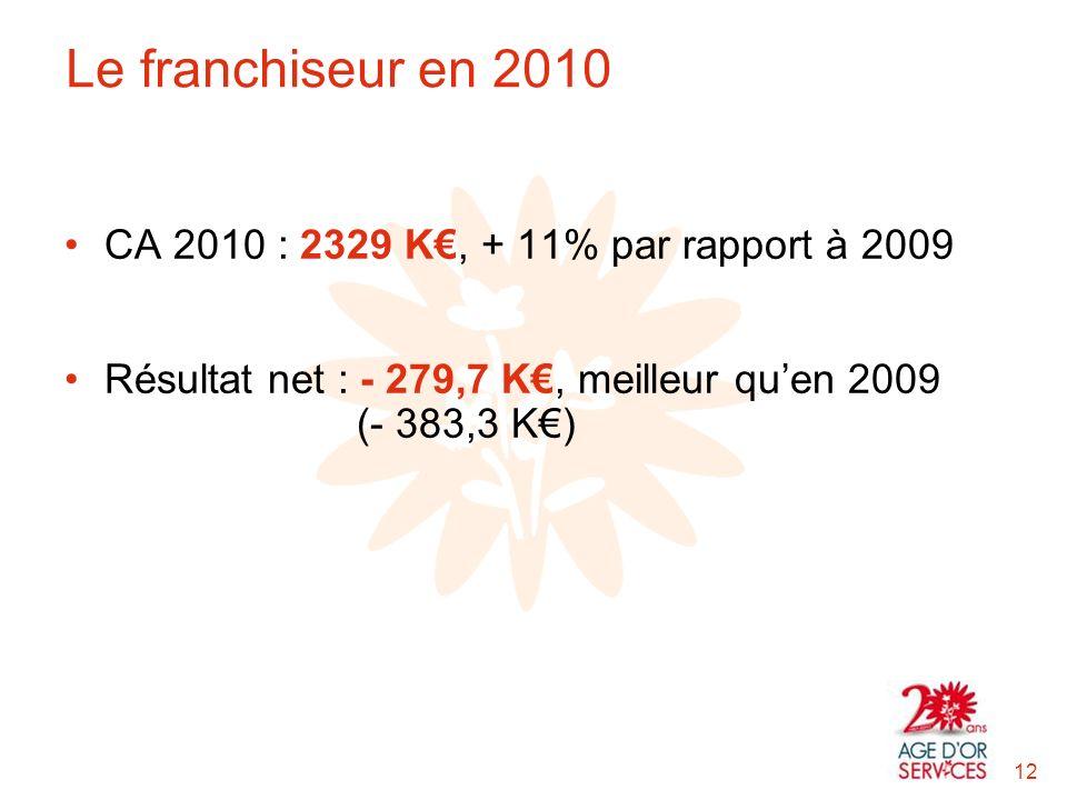 CA 2010 : 2329 K, + 11% par rapport à 2009 Résultat net : - 279,7 K, meilleur quen 2009 (- 383,3 K) 12 Le franchiseur en 2010