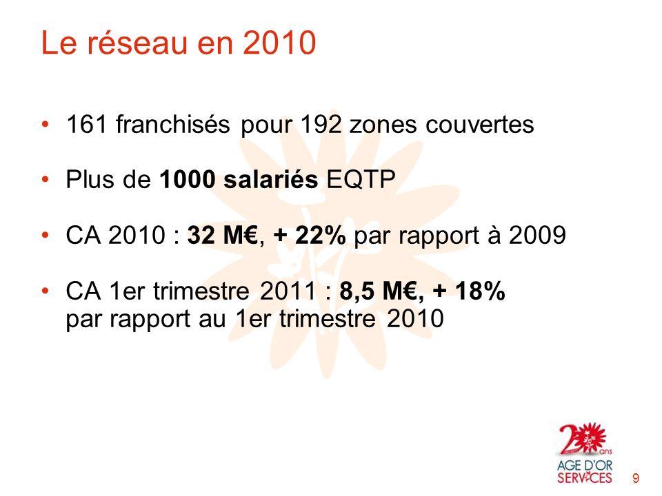 Le réseau en 2010 161 franchisés pour 192 zones couvertes Plus de 1000 salariés EQTP CA 2010 : 32 M, + 22% par rapport à 2009 CA 1er trimestre 2011 : 8,5 M, + 18% par rapport au 1er trimestre 2010 9