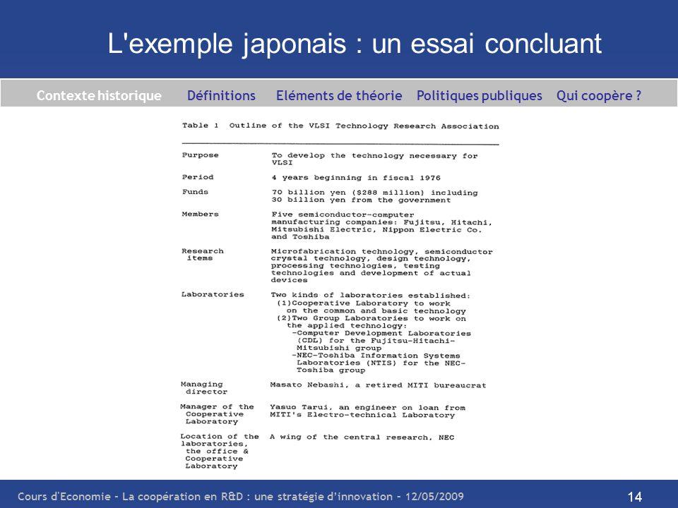 Cours d'Economie - La coopération en R&D : une stratégie dinnovation – 12/05/2009 14 L'exemple japonais : un essai concluant Contexte historique Défin