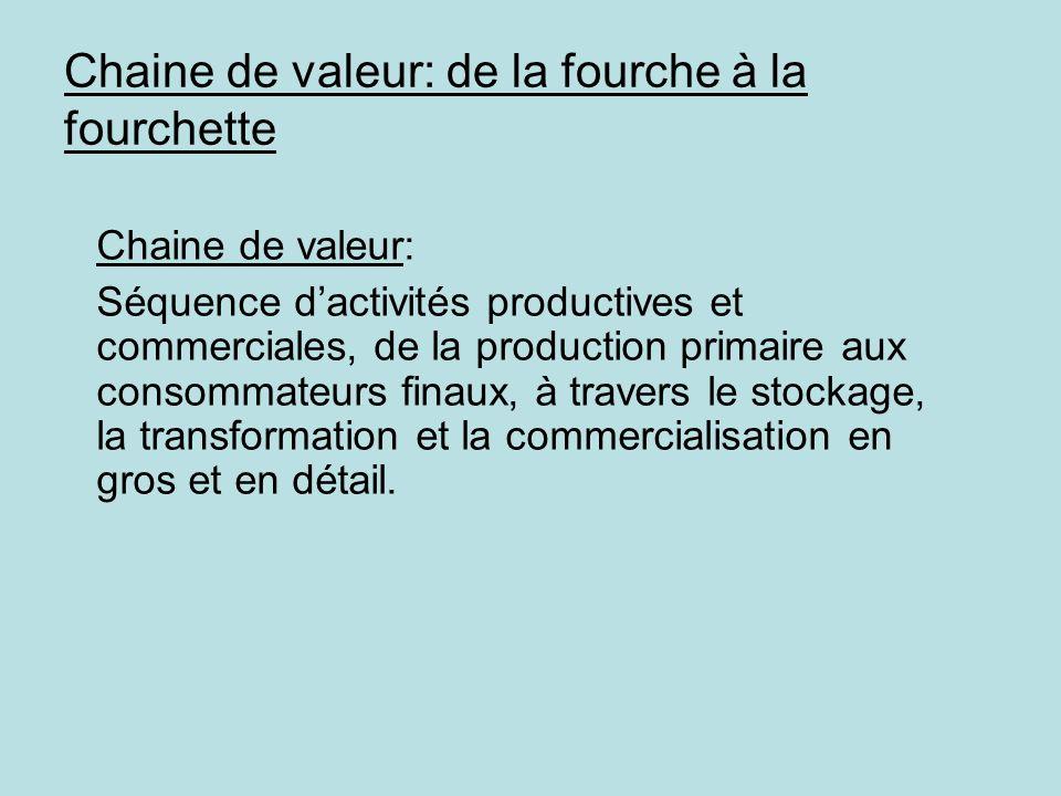 Chaine de valeur: de la fourche à la fourchette Chaine de valeur: Séquence dactivités productives et commerciales, de la production primaire aux conso