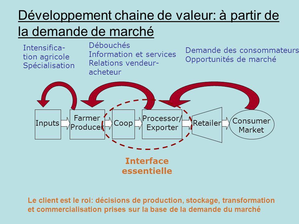 Retailer Farmer Producer CoopInputs Demande des consommateurs Opportunités de marché Débouchés Information et services Relations vendeur- acheteur Pro