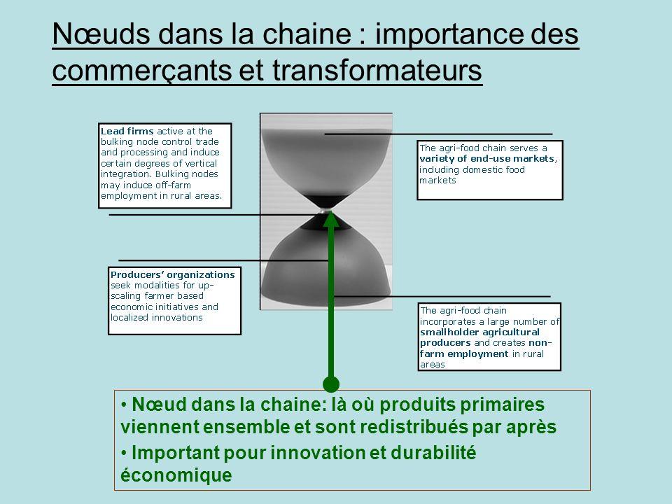Nœuds dans la chaine : importance des commerçants et transformateurs Nœud dans la chaine: là où produits primaires viennent ensemble et sont redistrib