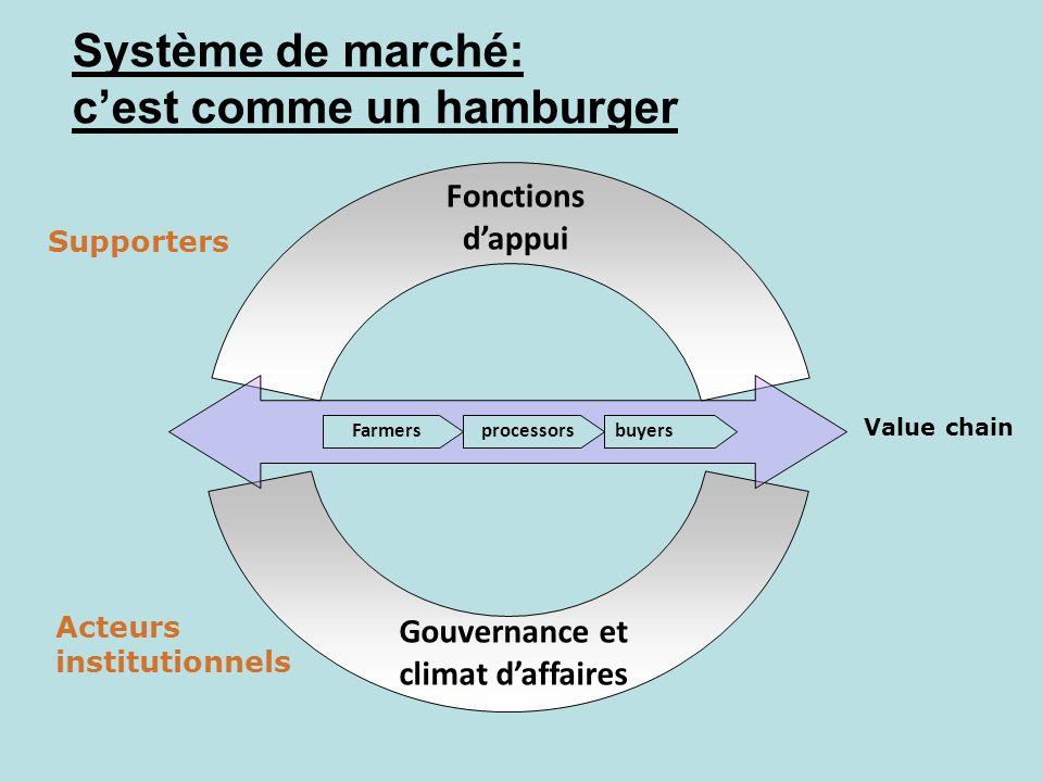 Fonctions dappui Système de marché: cest comme un hamburger Farmersprocessorsbuyers Value chain Gouvernance et climat daffaires Supporters Acteurs ins