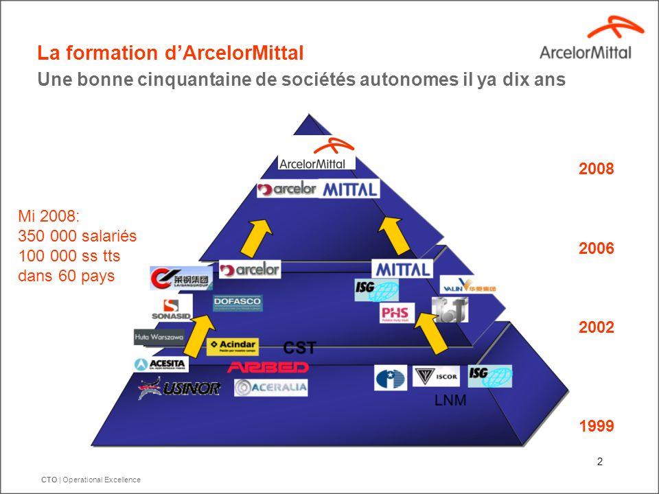 CTO   Operational Excellence 2 Une bonne cinquantaine de sociétés autonomes il ya dix ans La formation dArcelorMittal 2008 2006 2002 1999 Mi 2008: 350
