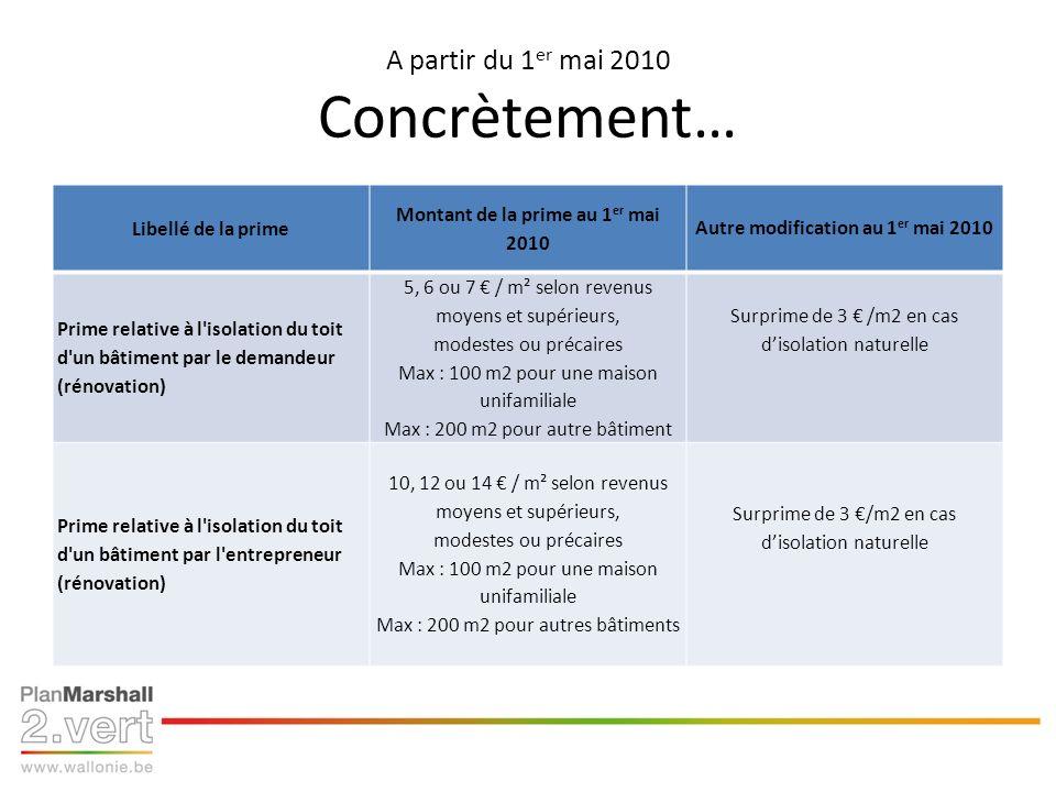 A partir du 1 er mai 2010 Concrètement… Libellé de la prime Montant de la prime au 1 er mai 2010 Autre modification au 1 er mai 2010 Prime relative à