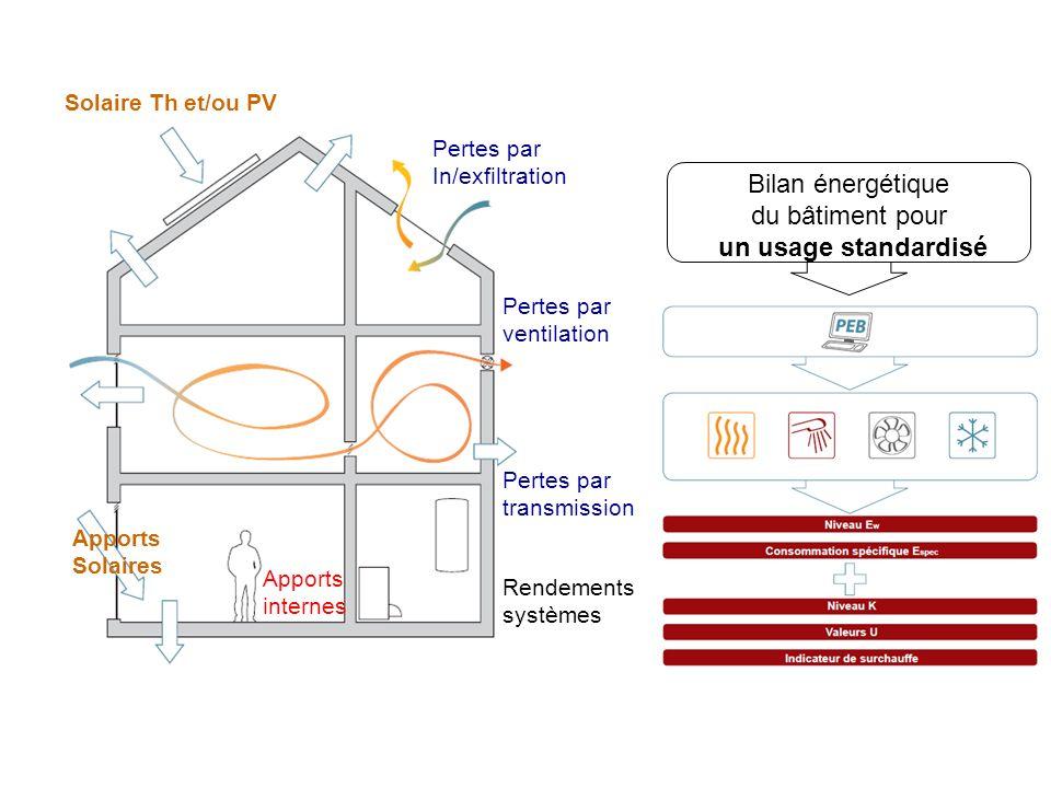 Solaire Th et/ou PV Pertes par In/exfiltration Pertes par ventilation Pertes par transmission Apports Solaires Apports internes Rendements systèmes Bilan énergétique du bâtiment pour un usage standardisé