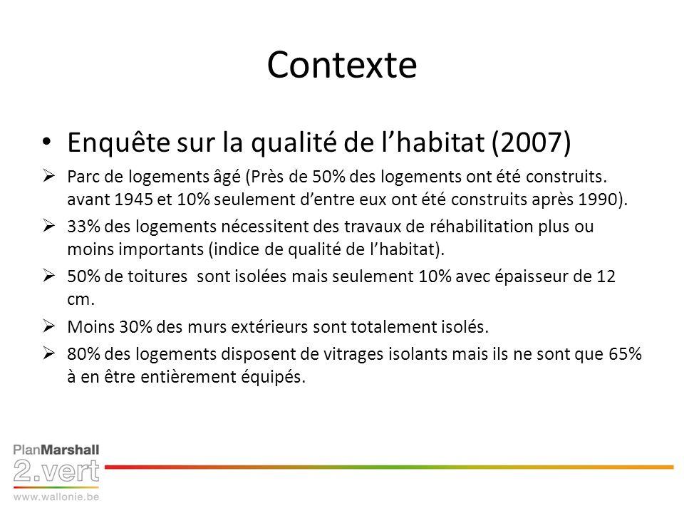 Contexte Enquête sur la qualité de lhabitat (2007) Parc de logements âgé (Près de 50% des logements ont été construits. avant 1945 et 10% seulement de