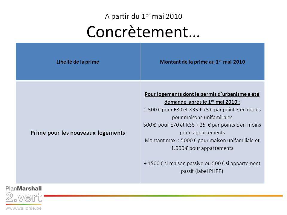 A partir du 1 er mai 2010 Concrètement… Libellé de la primeMontant de la prime au 1 er mai 2010 Prime pour les nouveaux logements Pour logements dont