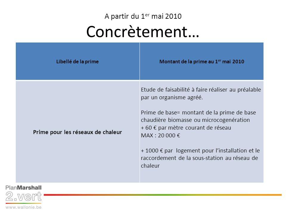 A partir du 1 er mai 2010 Concrètement… Libellé de la primeMontant de la prime au 1 er mai 2010 Prime pour les réseaux de chaleur Etude de faisabilité à faire réaliser au préalable par un organisme agréé.