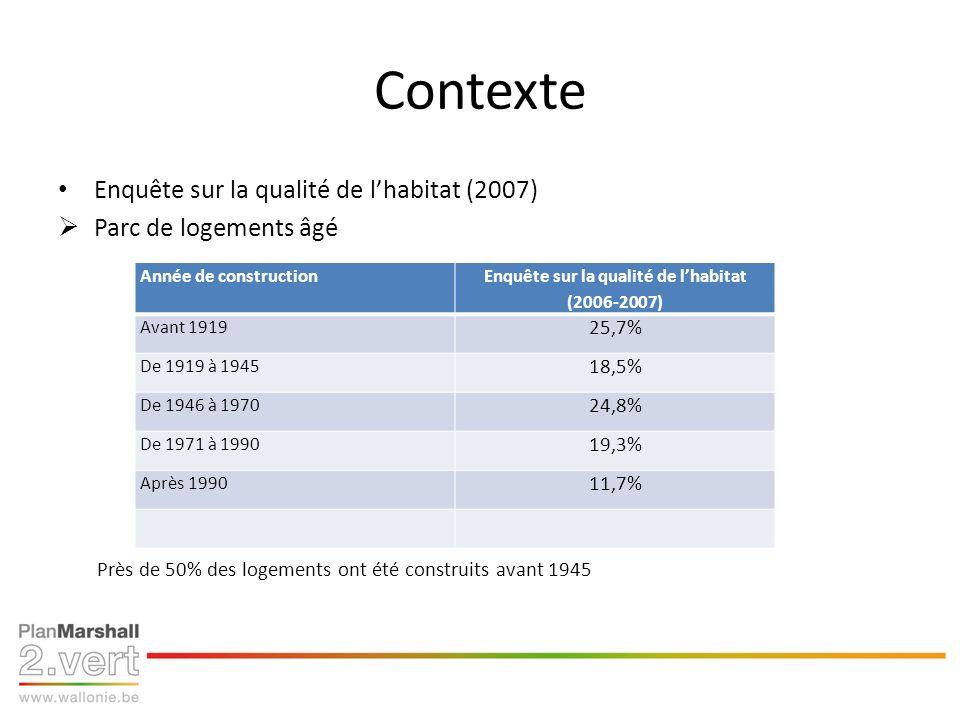 Contexte Enquête sur la qualité de lhabitat (2007) Parc de logements âgé Près de 50% des logements ont été construits avant 1945 Année de construction Enquête sur la qualité de lhabitat (2006-2007) Avant 1919 25,7% De 1919 à 1945 18,5% De 1946 à 1970 24,8% De 1971 à 1990 19,3% Après 1990 11,7%